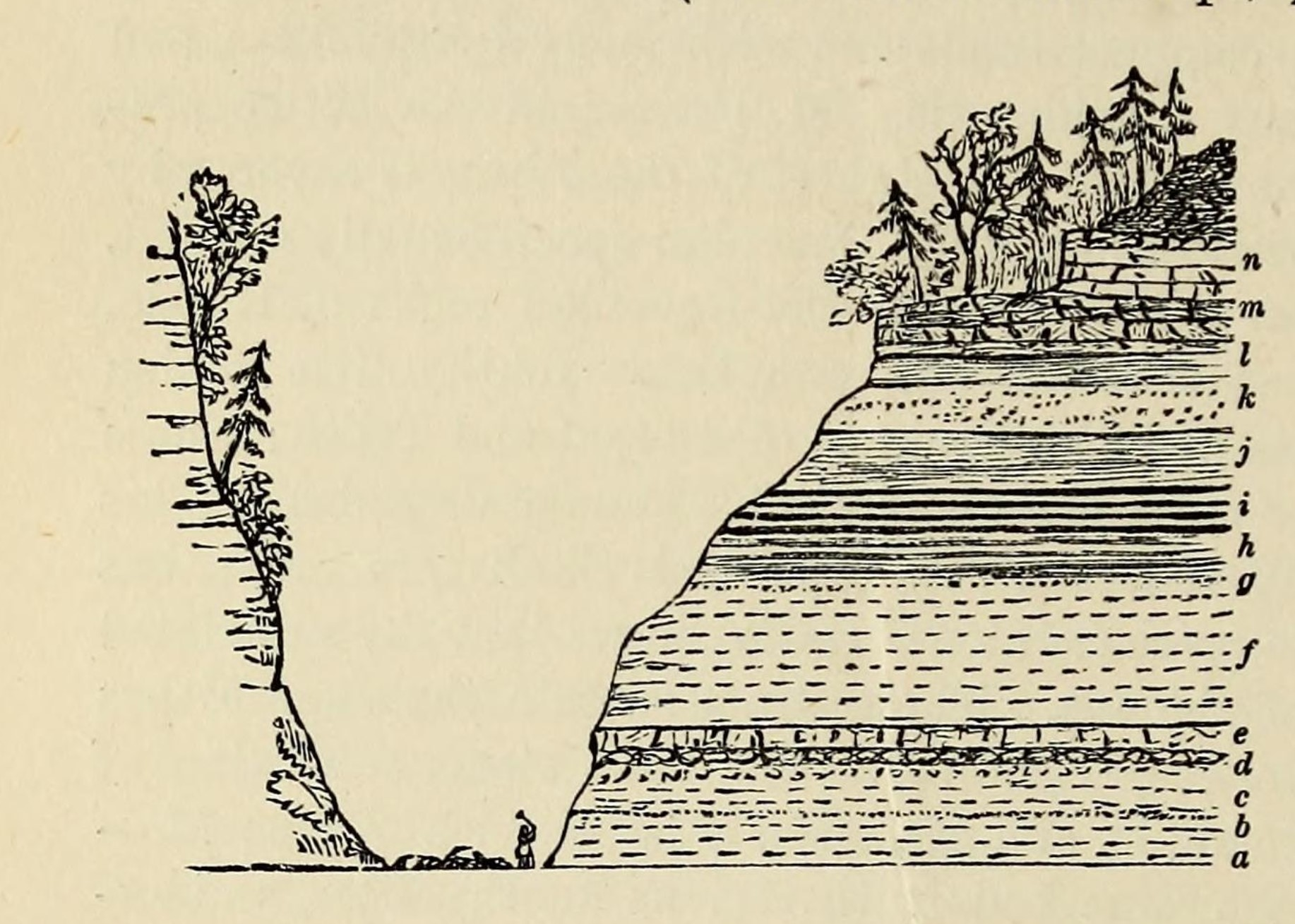 "Photo caption text: Illustration from Sir Roderick Murchison's famous book, SILURIA, published in 1859 page 364, demonstrating the principle of superposition. The sketch shows beds of horizontal sedimentary rocks stacked on top of each other. The bed at the bottom of the sequence (""a"") was deposited first, and therefore is the oldest bed in the sequence. Bed ""n"" is the youngest bed. Note the person in the stream valley for scale."