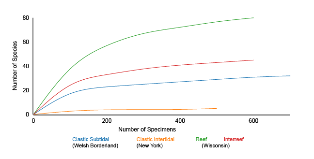 A comparison of biodiversity (numbers of species) per number of specimens collected for four different Silurian paleoenvironments.