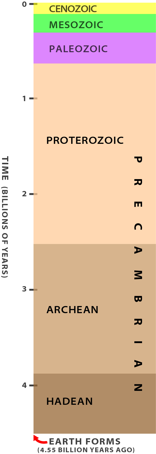 Geological timeline from present to about 4.5 billion years ago.